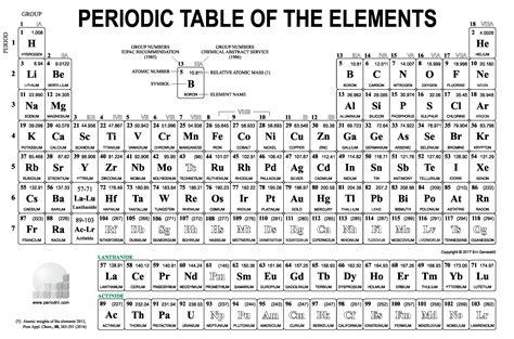 best printable periodic table download inspiration periodic table with names download pdf ibcltd co