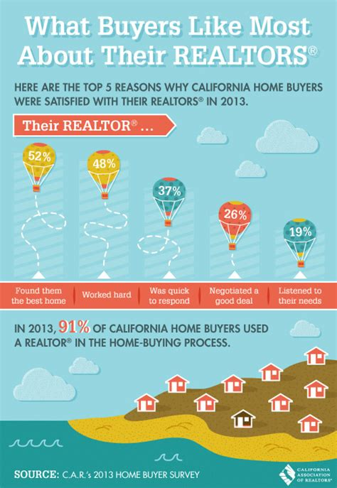 should i use a realtor to buy a house what qualities buyers like about their realtors