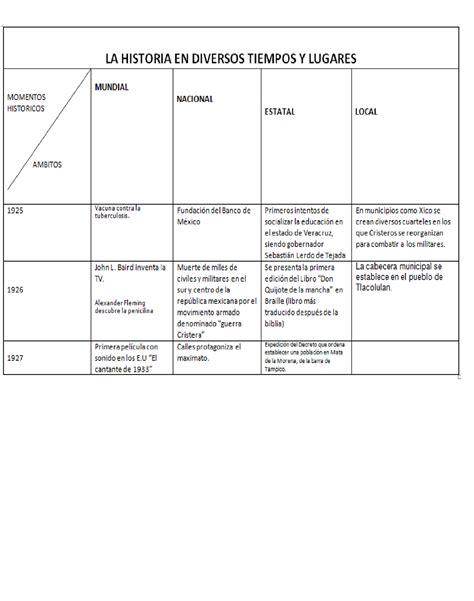cuadro comparativo de la constitucion de 1824 1857 1917 historia cuadro comparativo producto 5