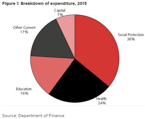 irish budget 2015: economic analyses of the tax and