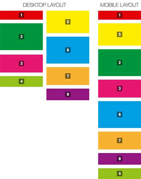 layout css mobile mobile can 2 columns of nested divs be merged into a