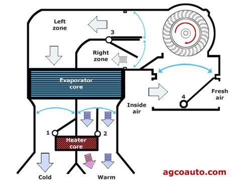 Dual-Zone-HVAC-Diagramm herunterladen