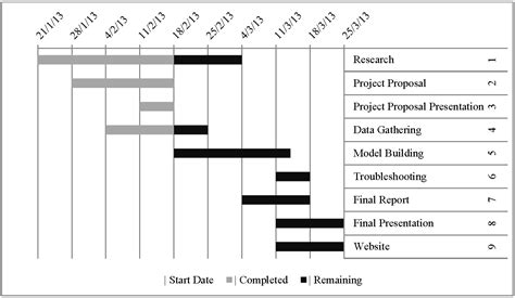 9 best images of timeline and gantt chart research