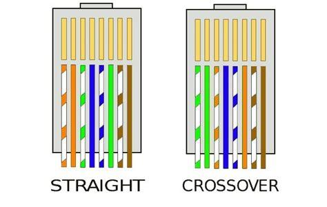 Socket Sambungan Kabel Rj45 bagaimana cara crimping kabel utp ke rj 45 dan