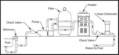 how do i troubleshoot pool filtration system home