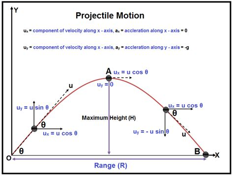 projectile motion diagram definition diagram of motion gallery how to guide and