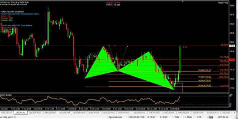 usdjpy cypher pattern forex trading zone forex trading zone markets review by robert lyakurwa