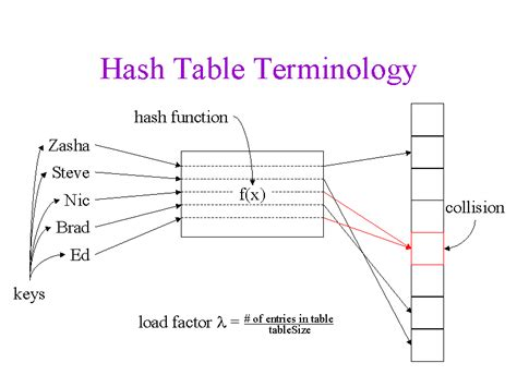 Hash Table by Hash Table Terminology