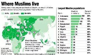 which territory has the least muslim population in the why does indonesia have the highest muslim population