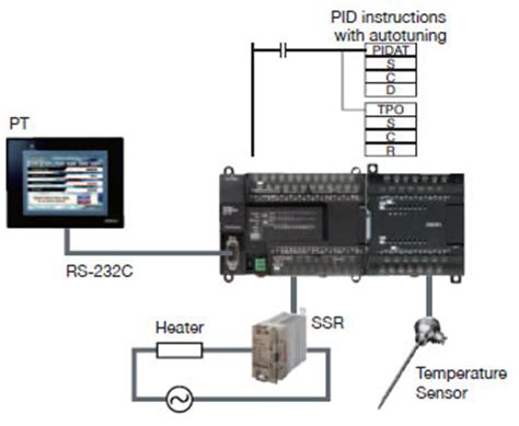 omron cp1l wiring diagram wiring diagram gw micro