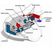 Car To The Outside Key Parts Of System Are Briefly Described