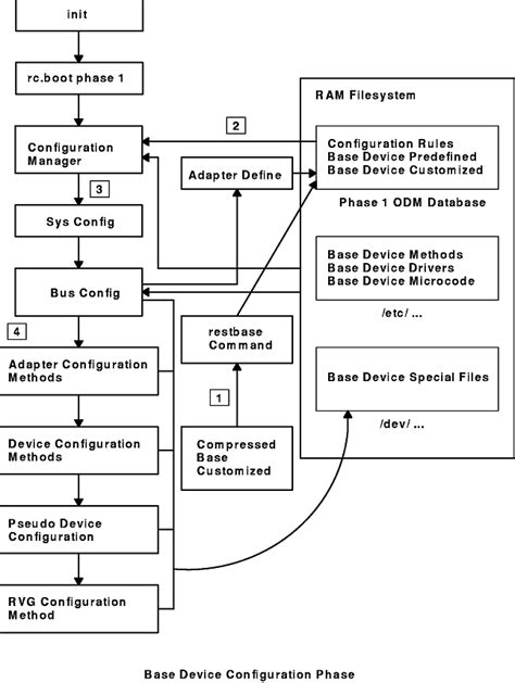 booting process of computer with diagram boot system diagram wiring diagram schemes