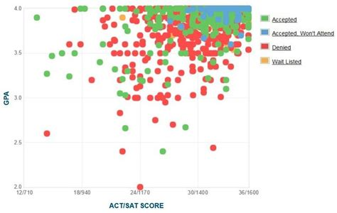 Institute Of Technology Mba Acceptance Rate by Mit Gpa Sat Score And Act Score Acceptance Data
