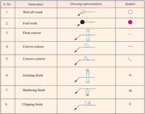 welding symbols machining drawing symbols chart related keywords