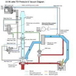 volkswagen 1 9 tdi n75 valve wiring diagram get free image about wiring diagram
