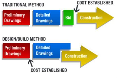method of layout of building design build risks solutions to participate in the new