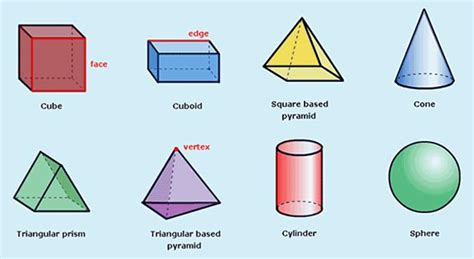 Three Dimensional Shapes Math shape changing with the cybersquad