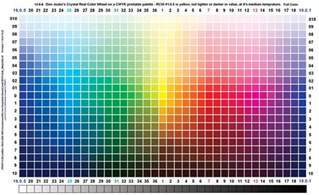 color index cmyk color wheel codes