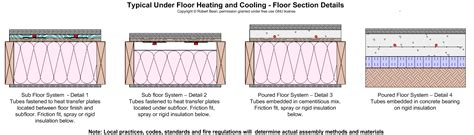 File:Under floor heating assemblies typical.gif   Wikipedia