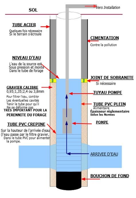 Prix D Un Forage 3394 by Prix D Un Forage Prix D 39 Un Forage Co T D 39