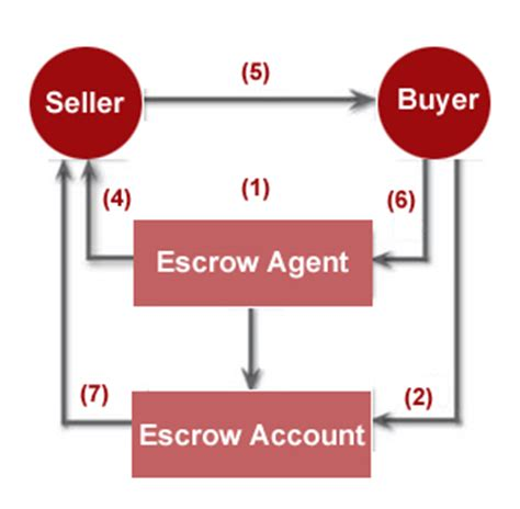 bank escrow account agreement mortgage home loan offshore company banking