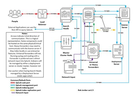 Home Server Network Design Splunk Architecture Quot This Website Is Not Affiliated With
