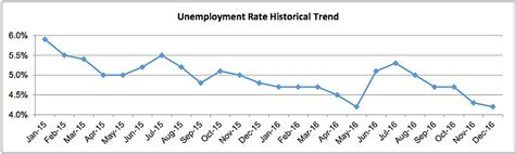 san diego county unemployment rate drops to 4 2 percent kpbs