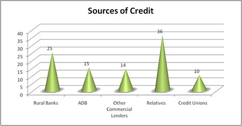 Formal Sources Of Agricultural Credit Factors Influencing Access Of Poultry Farmers To Credit The Of The Agricultural