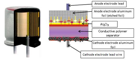 polymer capacitor construction structure of wound type conductive polymer aluminum solid electrolytic capacitors