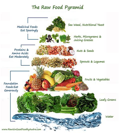 7 day raw food challenge are you in brown vegan