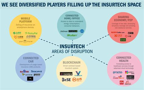 all the insurance players will be insurtech a wave of innovation is finally reshaping the insurance industry books china spotlight axa reveals new infographics on insurtech