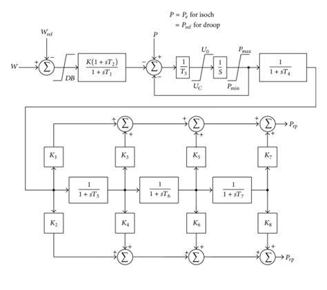 steam turbine block diagram block diagram of governor system for steam turbine