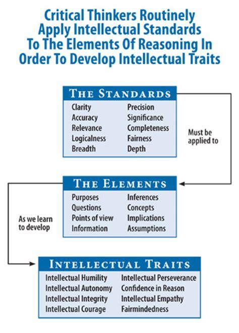 Paul Elder Model Of Critical Thinking Qepcafe