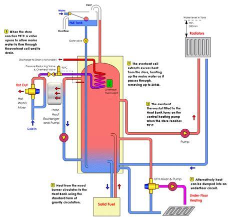 Rayburn Central Heating Diagram