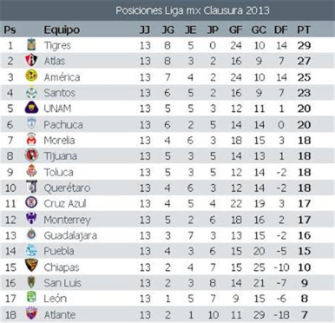 tabla general liga mx 2017 tabla general jornada 13 clausura 2013 liga mx apuntes