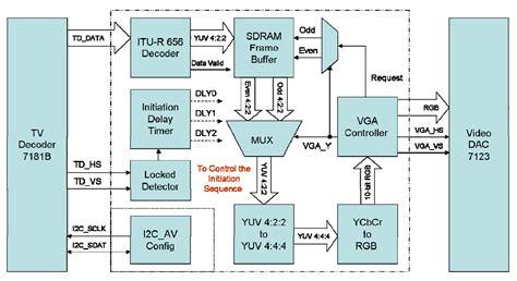block diagram free lcd tv block diagram lcd free engine image for user