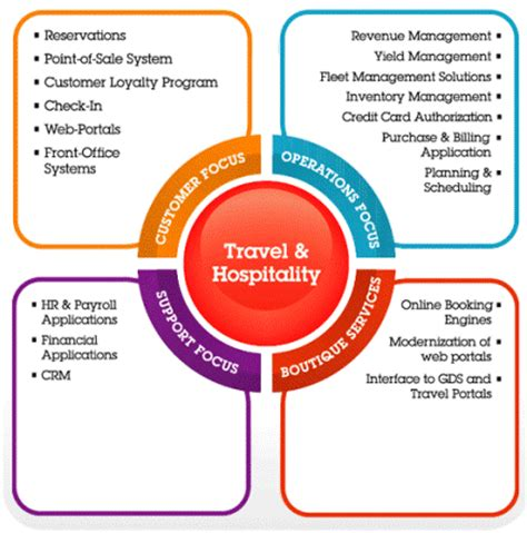 hospitality software: hospitality management system