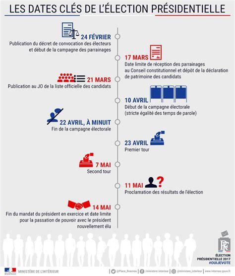 Calendrier Des Elections Election Pr 233 Sidentielle 2017 Actualit 233 S Accueil Les