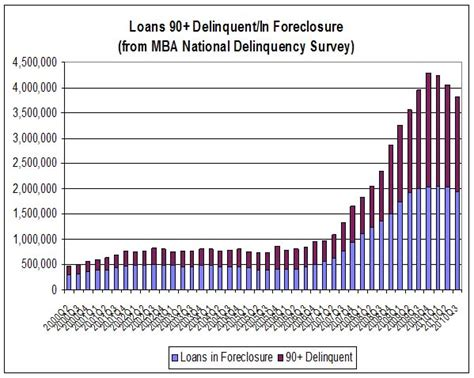 Mba National Delinquency Survey 2014 by Calculated Risk Lawler How Many Folks Lost Their
