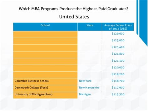 Mba Programs In New Hshire by Which Mba Programs Produce The Highest Paid Graduates
