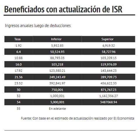 tabla de isr quincenal 2016 descargar tabla de isr quincenal 2016 mexico tablas impuesto sobre