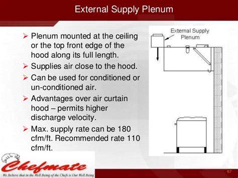Kitchen Exhaust Air Velocity Kitchen Exhaust India