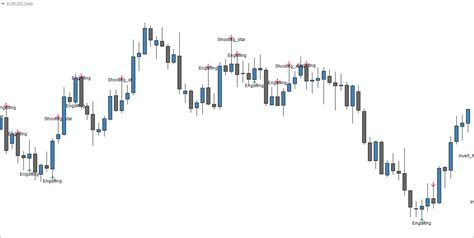 candlestick pattern arrow indicator the best candlestick pattern indicator for mt4 fx day job