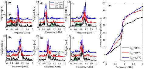 pattern recognition tests online free energies free full text influences of traction load