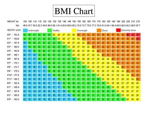 test peso forma mass index bmi chart it all
