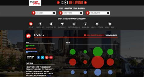 Ie Mba Living Costs by Comparing The Cost Of Living In My Favourite Cities
