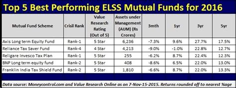 best funds top 5 best elss tax saving funds for 2016
