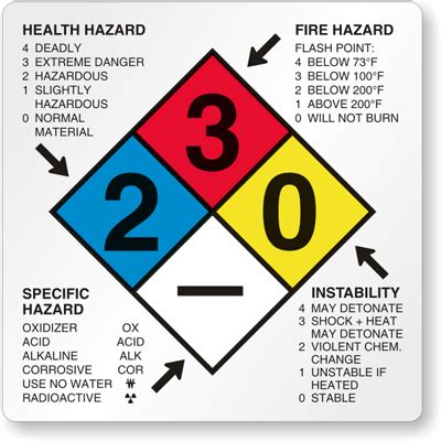 Msds Logo Explained Detailingwiki The Free Wiki For Detailers Msds Label Template