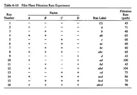 design expert 2 level factorial generalized linear model different parameter estimates