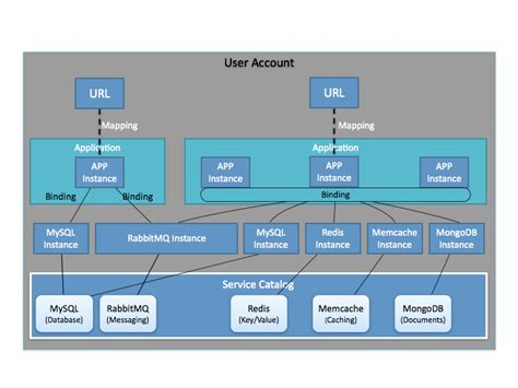 application logical architecture diagram paas platform as a service mccrory s page 2